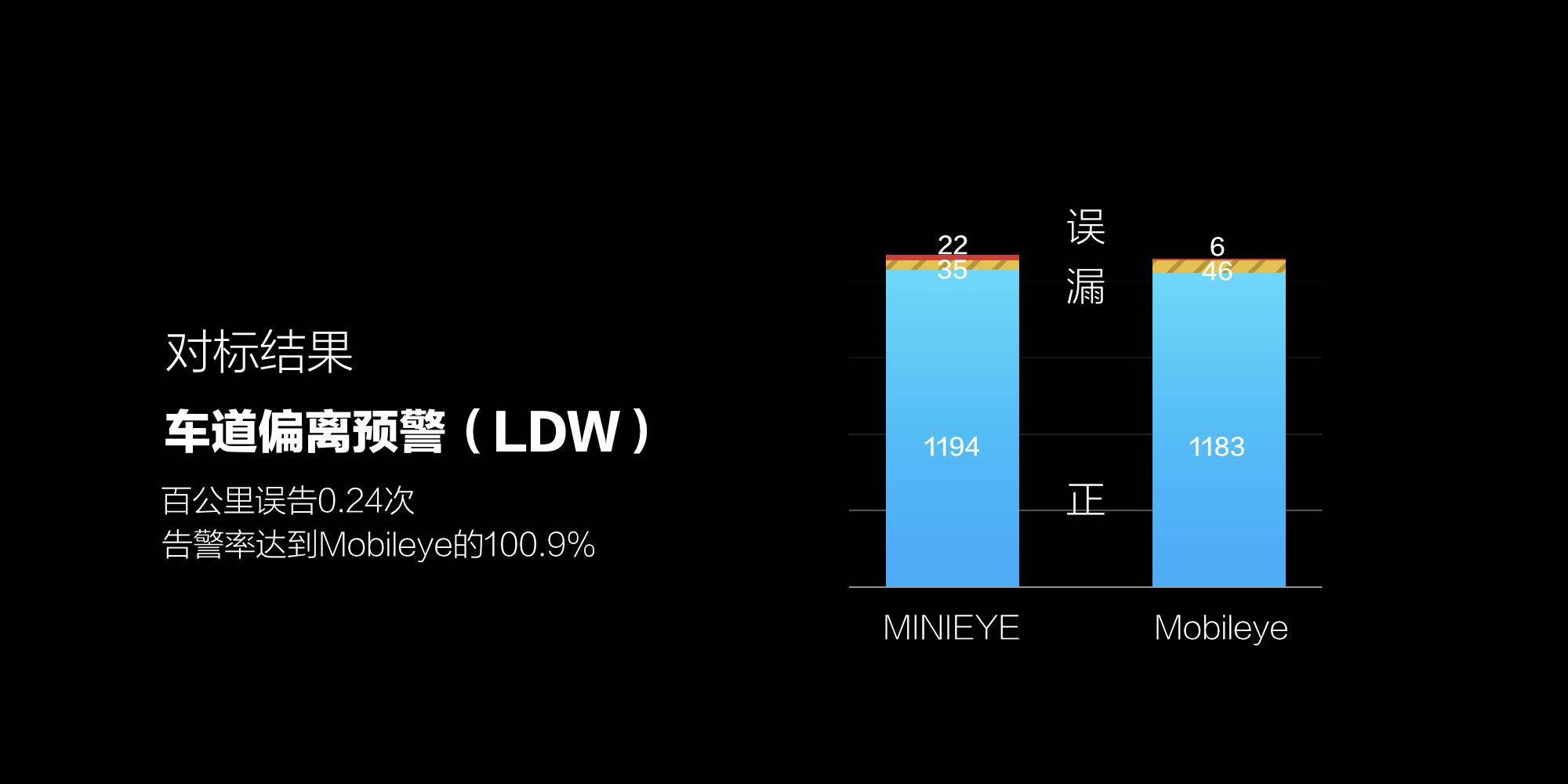 LDW 对标结果.jpeg