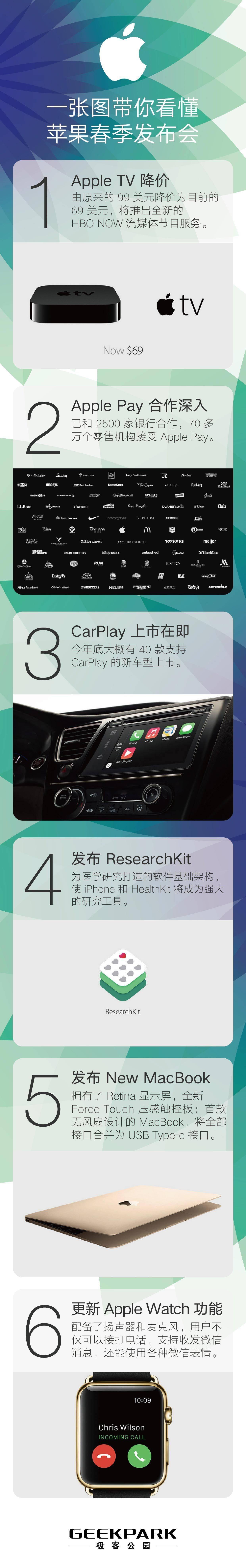 苹果春季发布会信息图 2.jpg