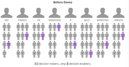 Domo对决策人数的改变.png