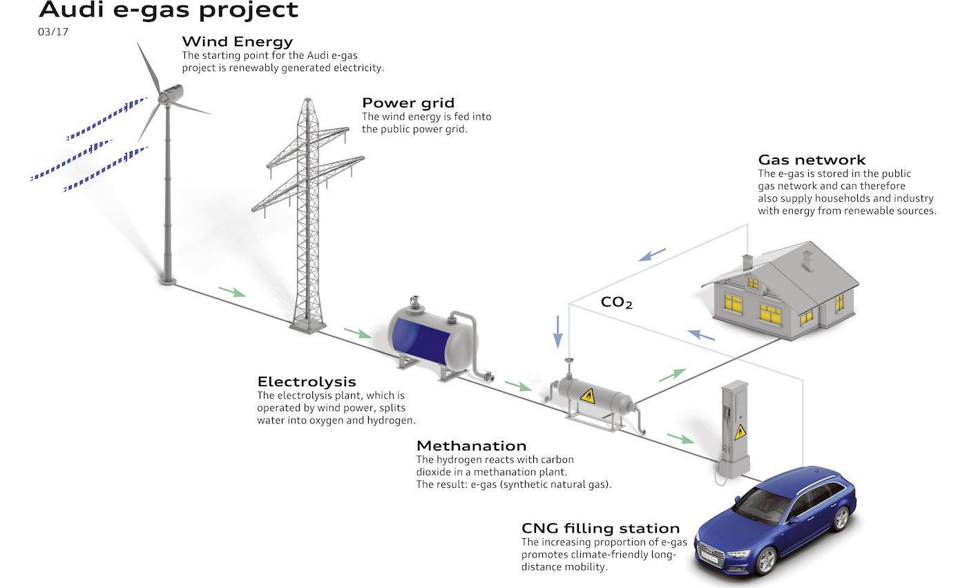 Audi e-gas project_A171634_large.jpg