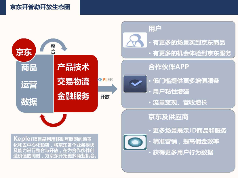 京东的新计划,想让你在更多的 App 里买到它的商品 | 极客公园