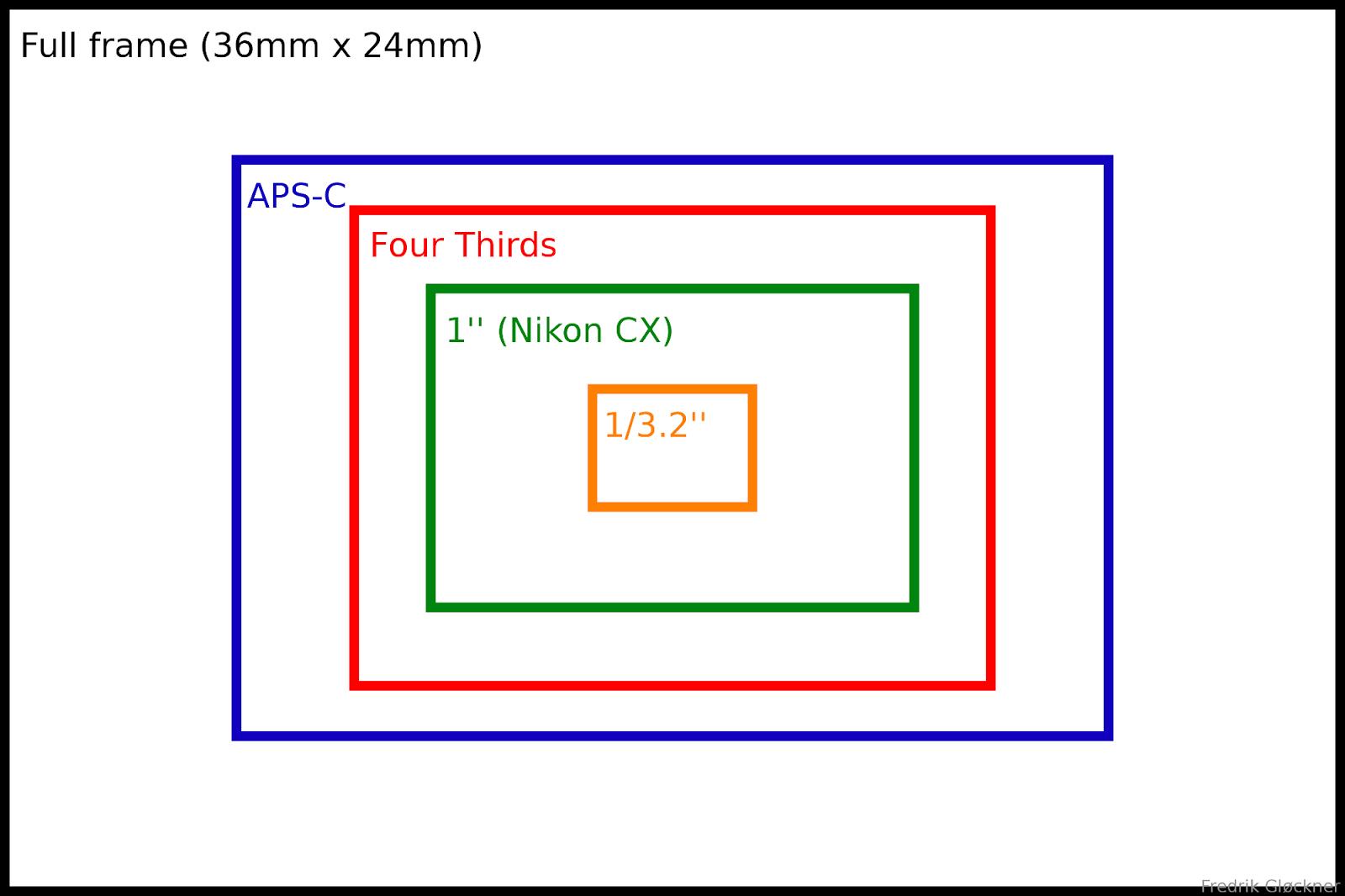 sensor-size-diagram-aps-c-four-thirds-nikon-cx-one-inch-iphone-5.png