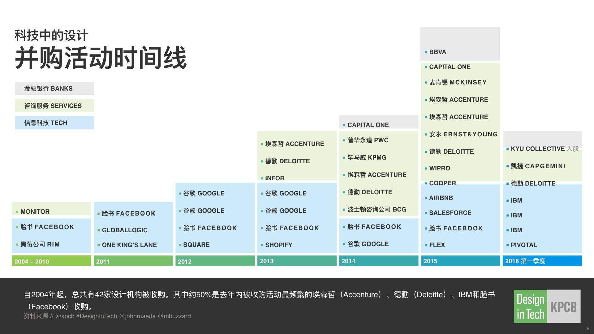 2016DesignInTech科技中的设计(Chinese).009.jpeg