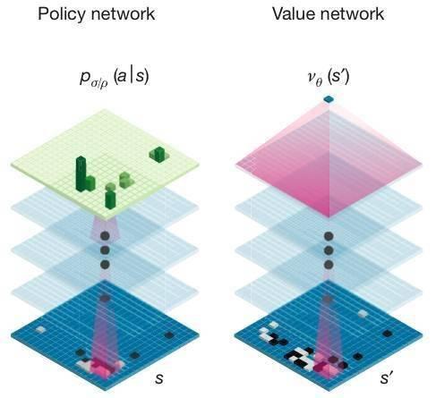 """""""策略网络""""(policy network)和 """"值网络""""(value network).jpg"""