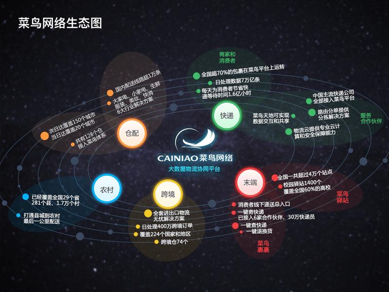 菜鸟网络生态图.jpg