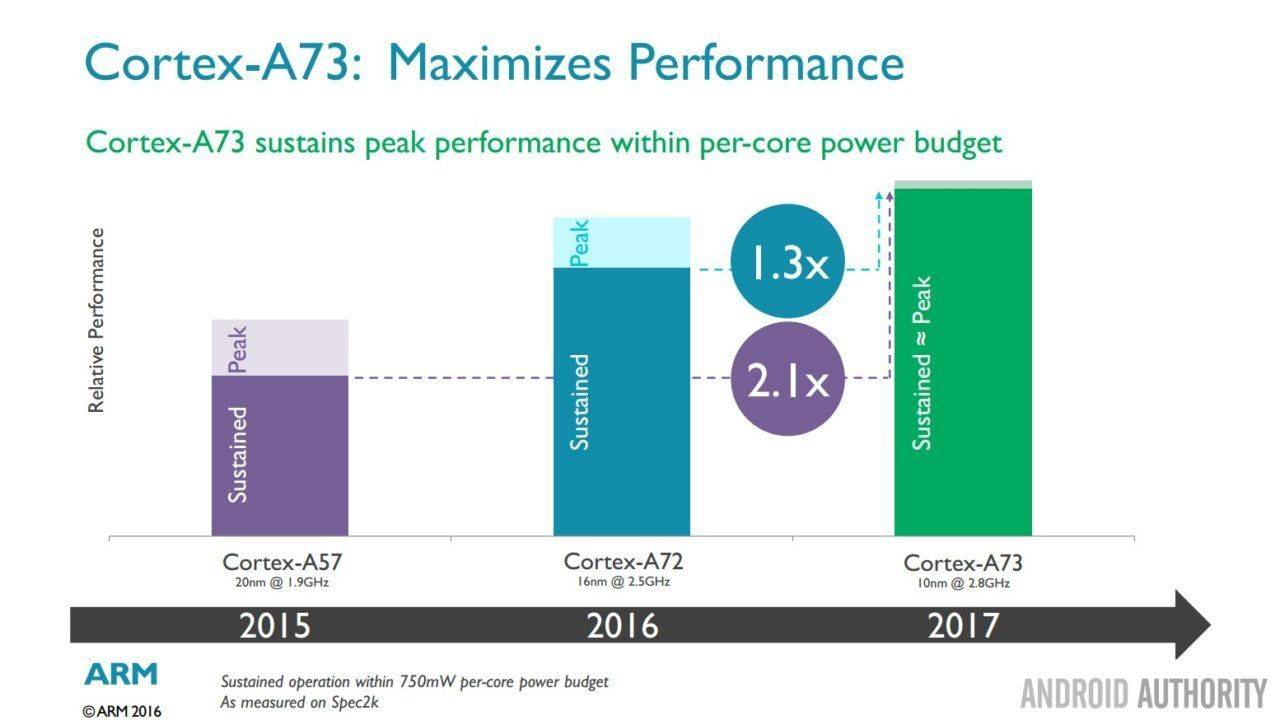 Cortex-A73-sustain-peak-perf-with-power-budget-1280x720.jpg
