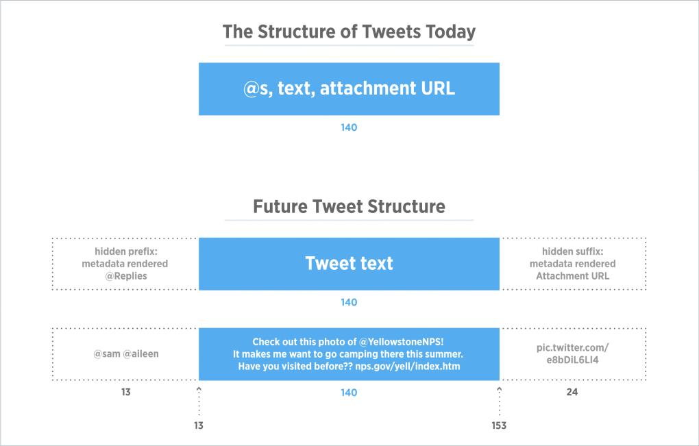 devbrief_tweetstructure.png