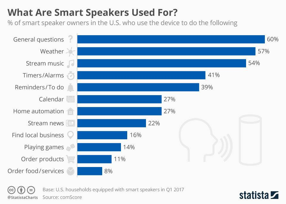 chartoftheday_9579_smart_speaker_use_cases_n (1).jpg