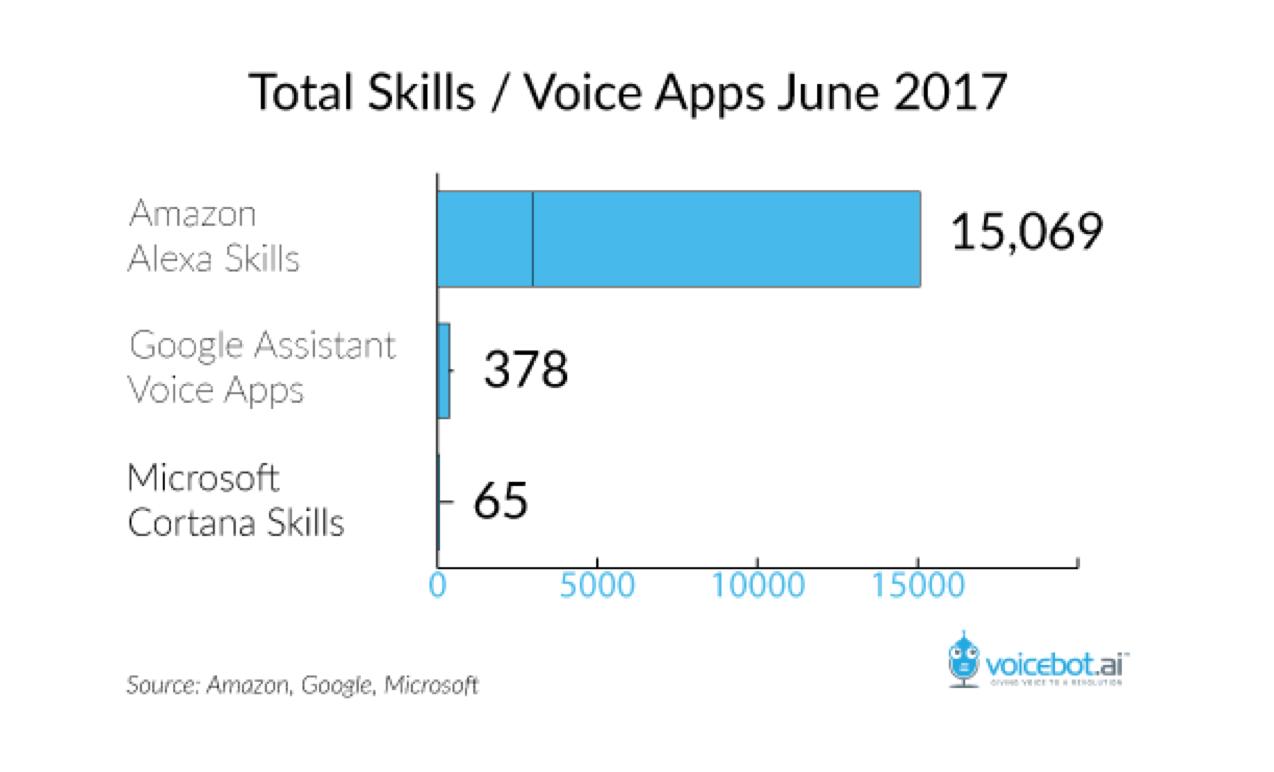 amazon-alexa-15-thousand-skills-june-2017_v2.png
