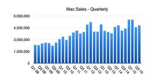 Mac 销量.png