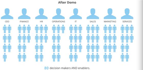 Domo对决策人数的改变2.png