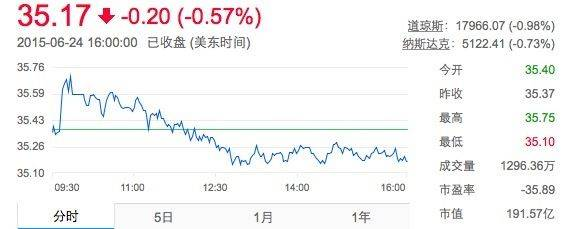 2015.06.25 twitter股价.jpg