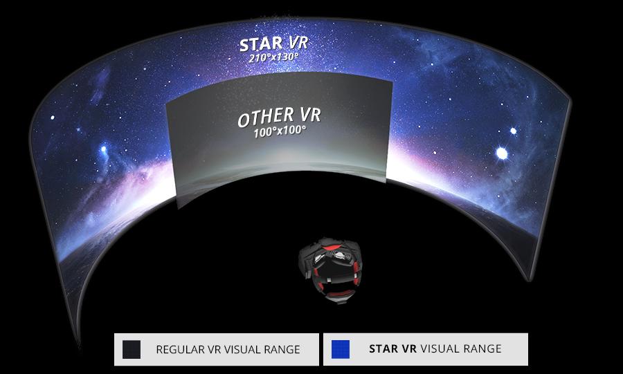 StarVR-visual-range.png