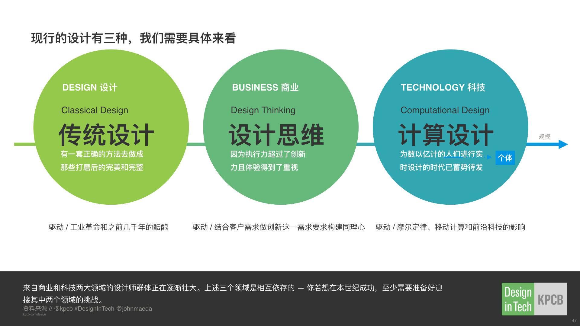 2016DesignInTech科技中的设计(Chinese).047.jpeg