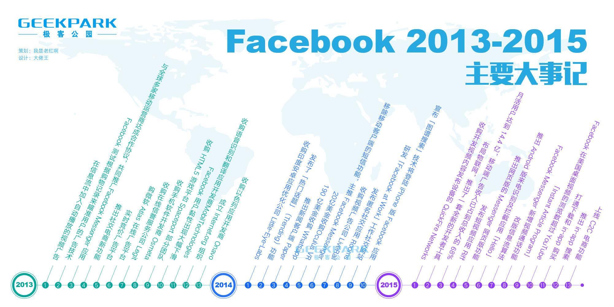 Facebook 2013-2015 主要大事记-水印.jpg